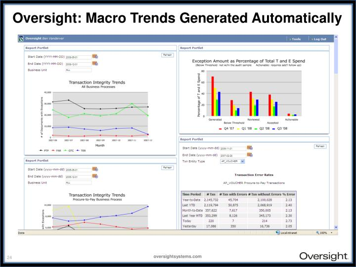 Oversight: Macro Trends Generated Automatically