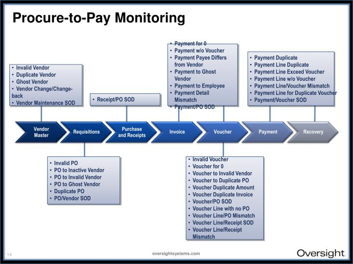 Procure-to-Pay Monitoring