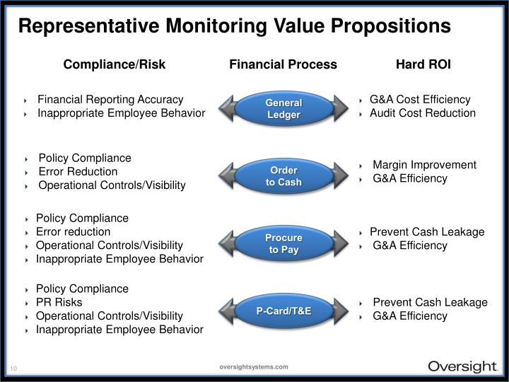 Representative Monitoring Value Propositions