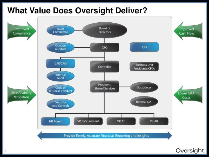 What Value Does Oversight Deliver?