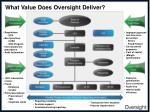 what value does oversight deliver1