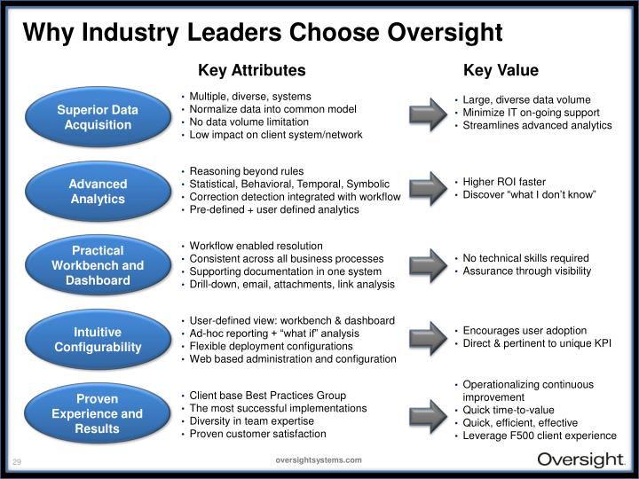 Why Industry Leaders Choose Oversight