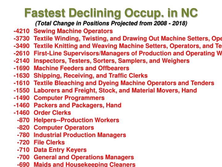 Fastest Declining Occup. in NC