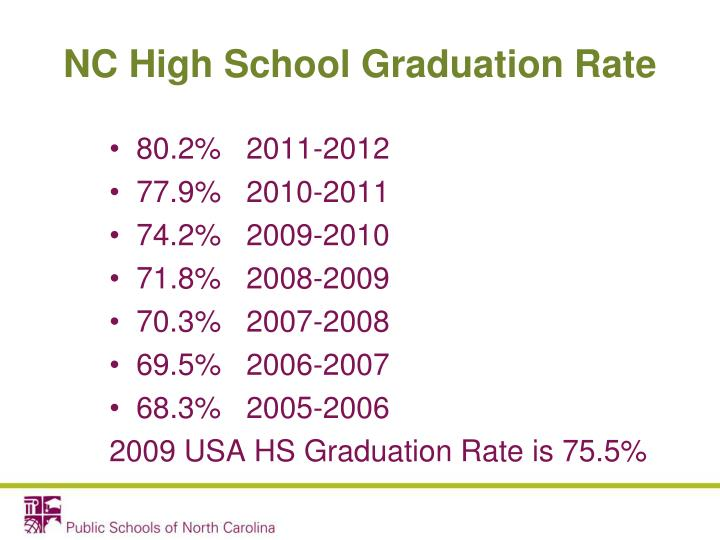 NC High School Graduation Rate