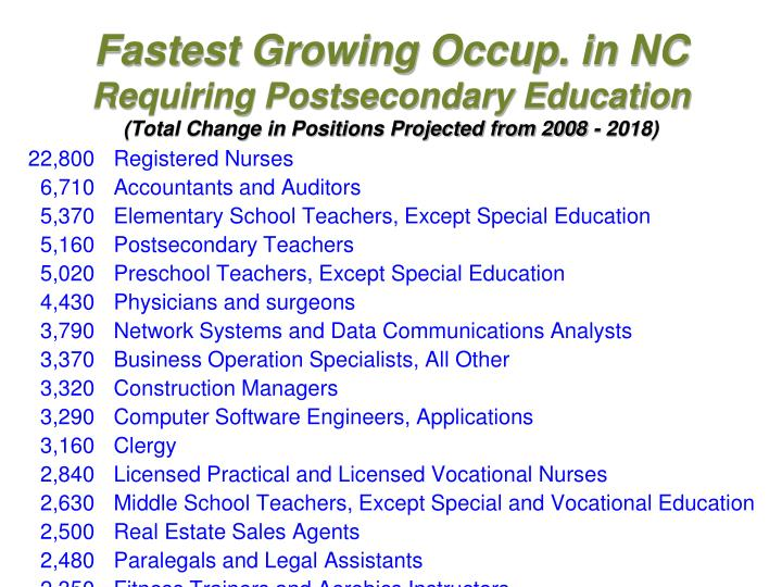 Fastest Growing Occup. in NC
