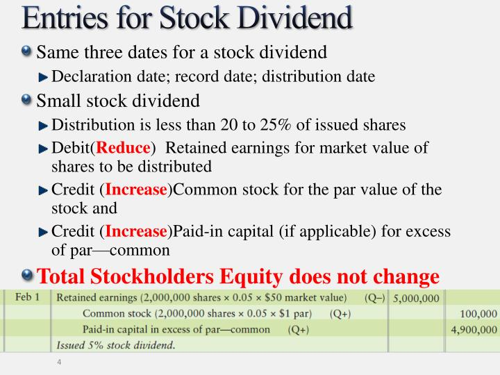 Entries for Stock Dividend