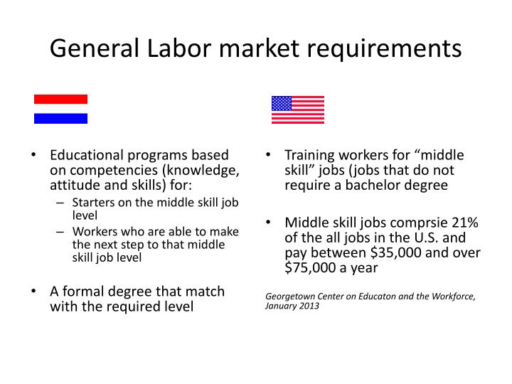General Labor market requirements