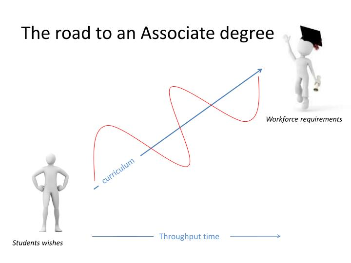 The road to an Associate degree