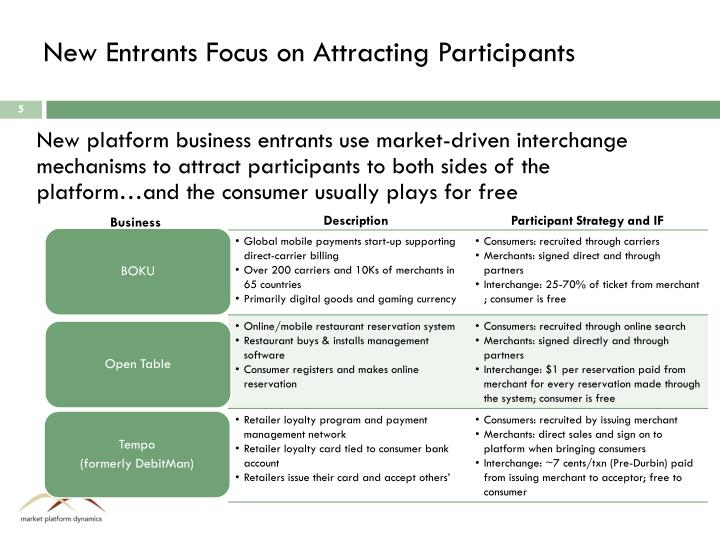 New Entrants Focus on Attracting Participants