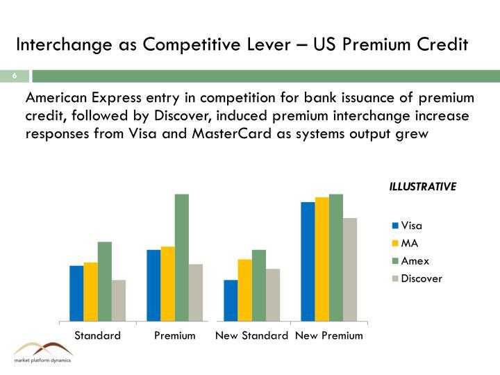 Interchange as Competitive Lever – US Premium Credit
