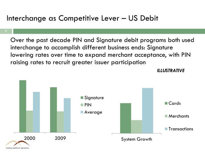 Interchange as Competitive Lever – US Debit