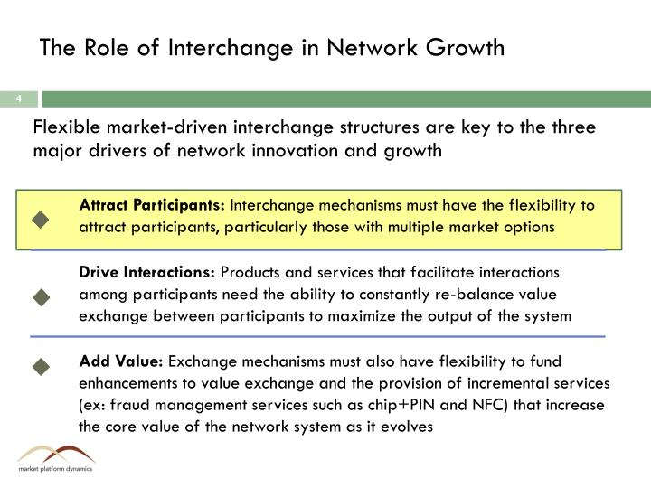 The Role of Interchange in Network Growth