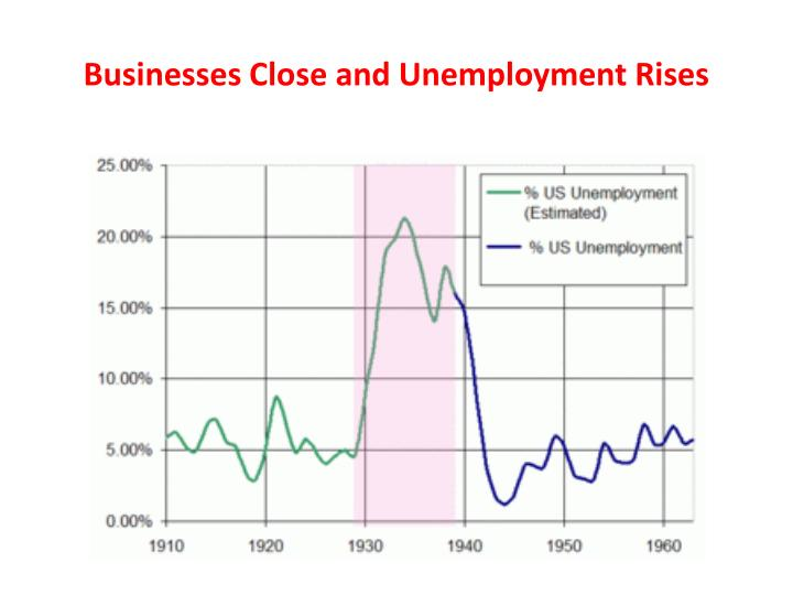 Businesses Close and Unemployment Rises