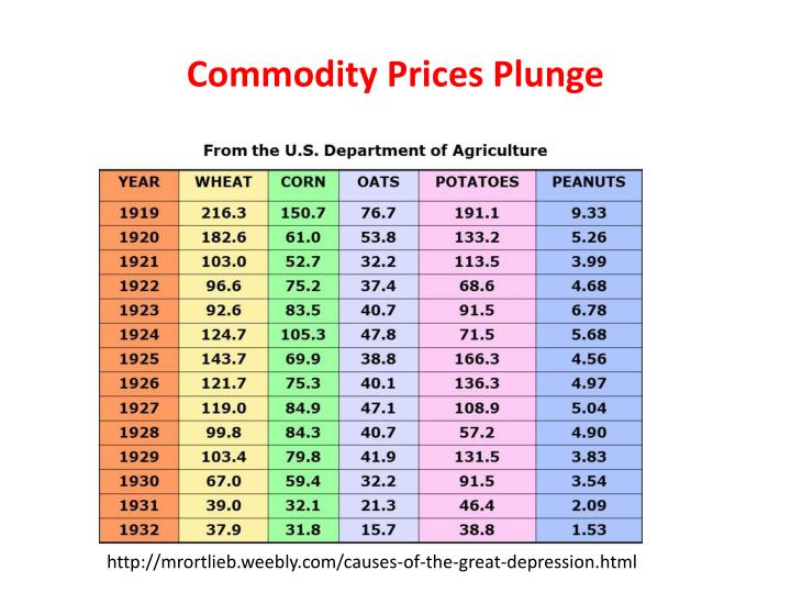 Commodity Prices Plunge