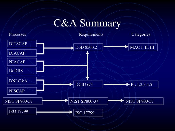 C&A Summary