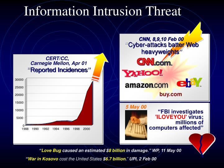 Information Intrusion Threat