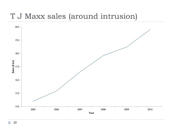 T J Maxx sales (around intrusion)