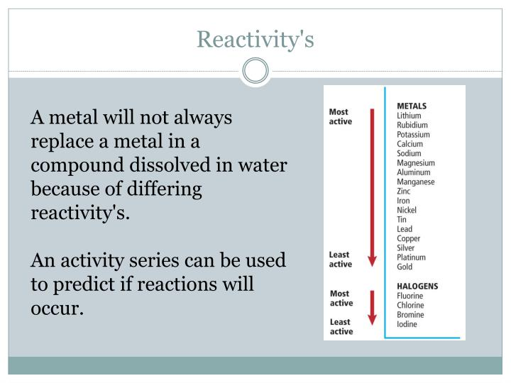 Reactivity's