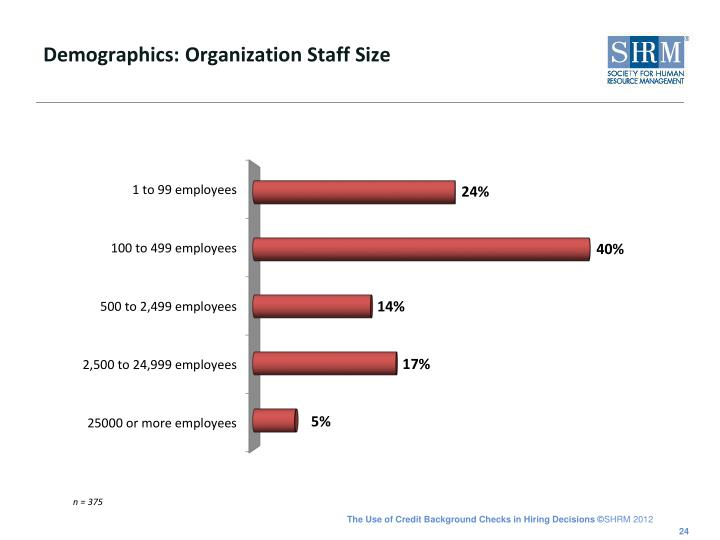 Demographics: Organization Staff Size