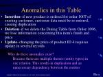 anomalies in this table1