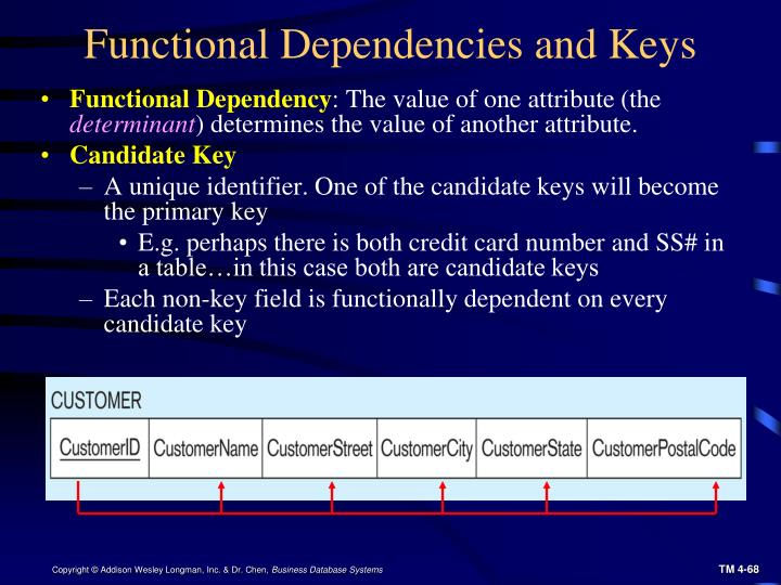 Functional Dependencies and Keys