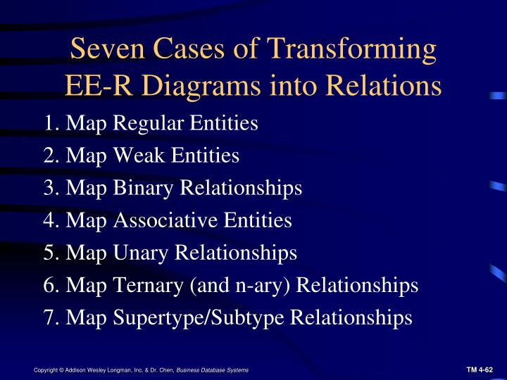 Seven Cases of Transforming EE-R Diagrams into Relations