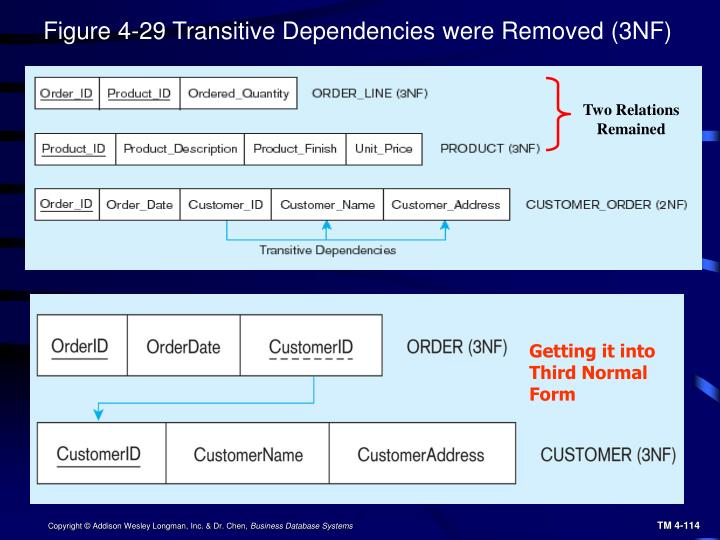 Figure 4-29 Transitive Dependencies were Removed (3NF)