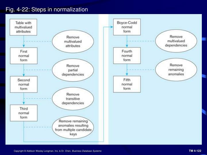 Fig. 4-22: Steps in normalization