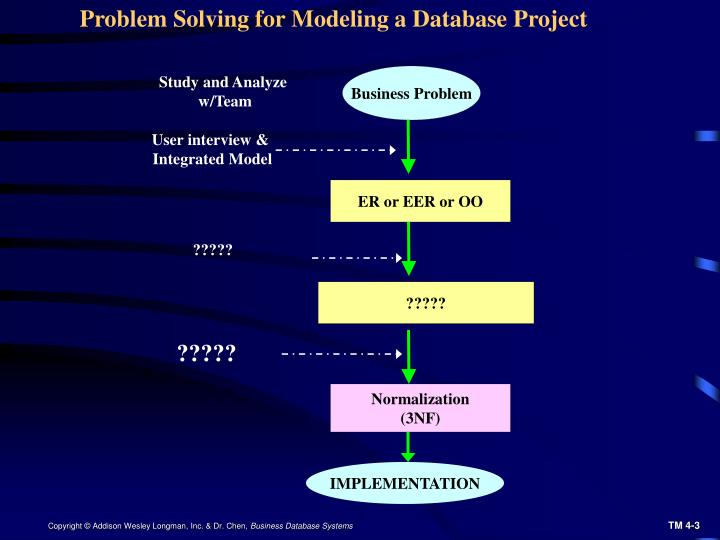 Problem Solving for Modeling a Database Project
