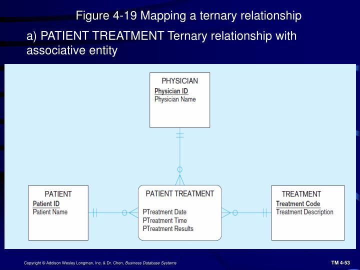 Figure 4-19 Mapping a ternary relationship