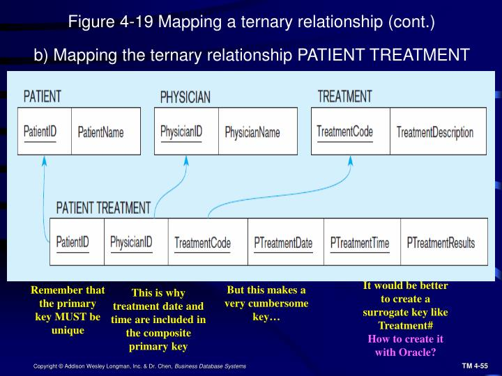 Figure 4-19 Mapping a ternary relationship (cont.)