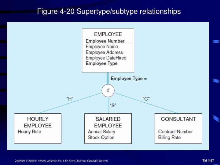 Figure 4-20 Supertype/subtype relationships
