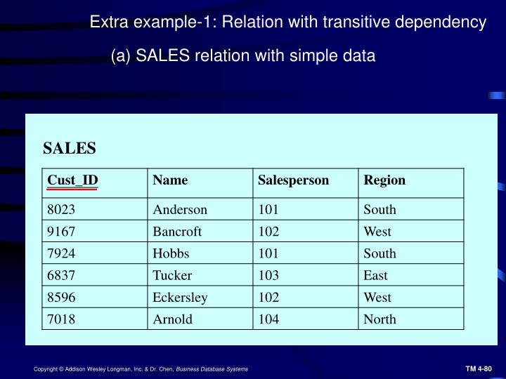 Extra example-1: Relation with transitive dependency