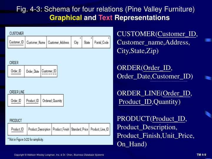 Fig. 4-3: Schema for four relations (Pine Valley Furniture)