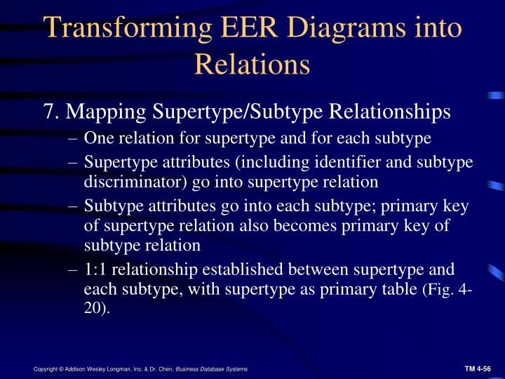 Transforming EER Diagrams into Relations