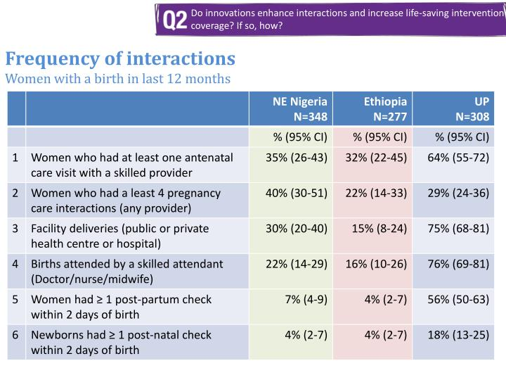 Frequency of interactions