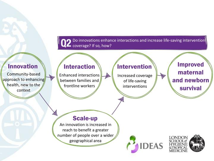 Do innovations enhance interactions and increase life-saving intervention coverage? If so, how?