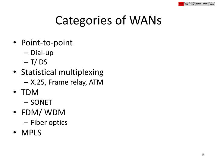 Categories of WANs