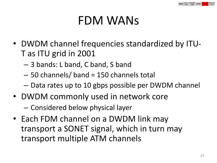 FDM WANs