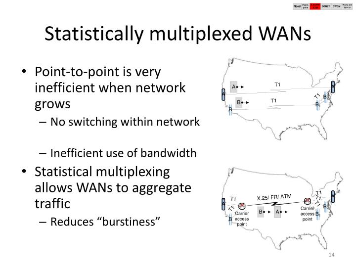 Statistically multiplexed WANs
