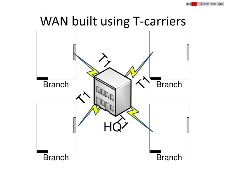 WAN built using T-carriers