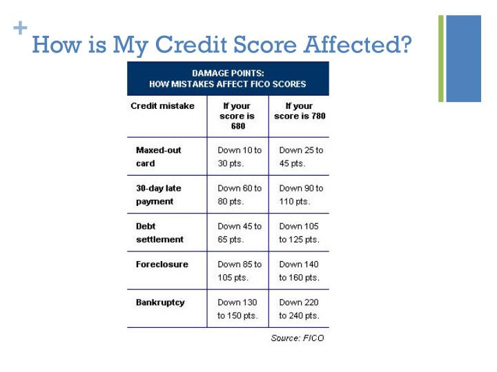 How is My Credit Score Affected?