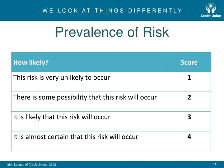 Prevalence of Risk