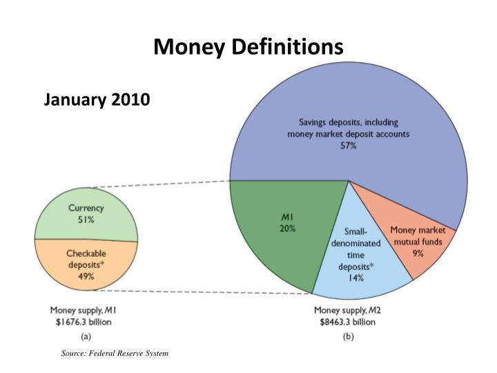 Money definitions