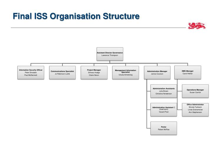 Final iss organisation structure1