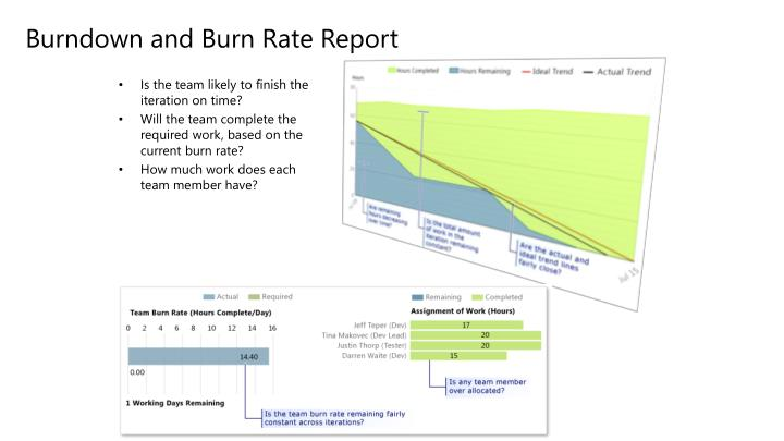 Burndown and Burn Rate