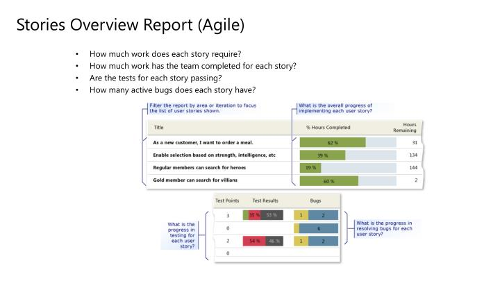 Stories Overview Report (Agile)