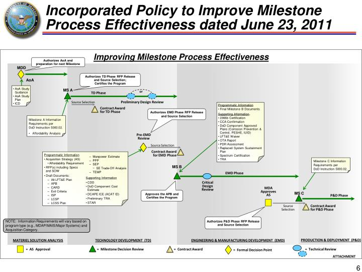 Incorporated Policy to Improve Milestone Process Effectiveness dated June 23, 2011