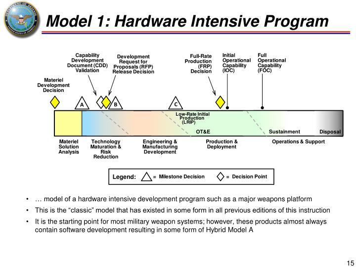 Model 1: Hardware Intensive Program