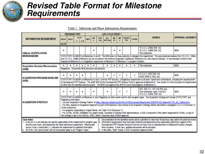 Revised Table Format for Milestone Requirements